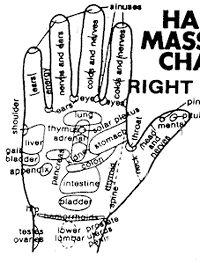 Hand massage chart